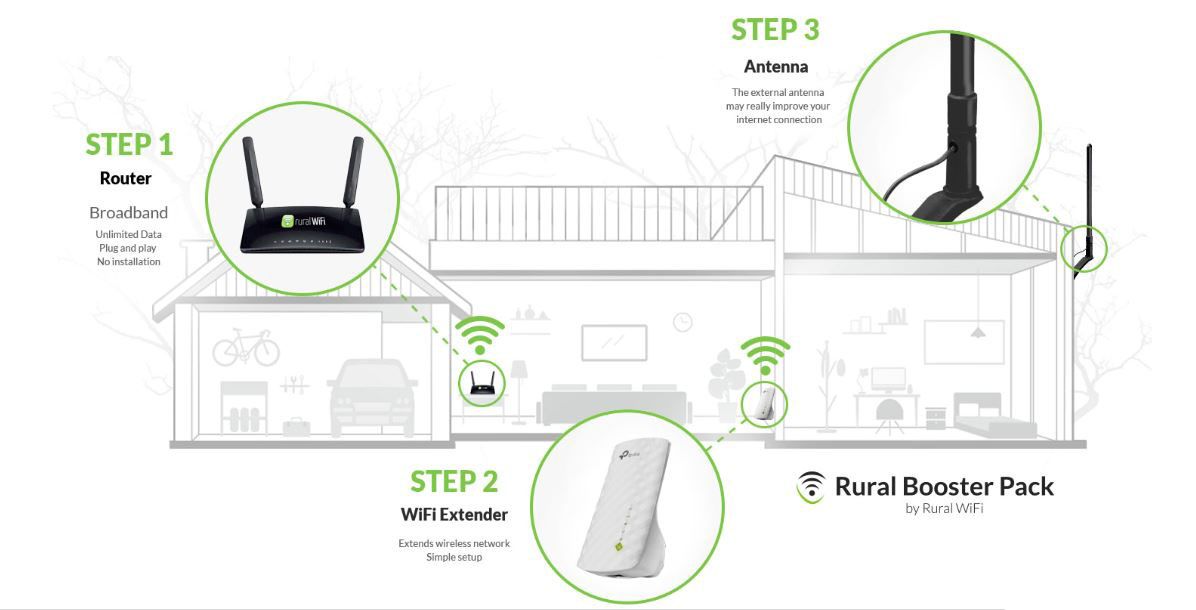 rural-wifi-booster-pack-wall